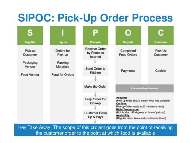 scope and limitation on food ordering system A sales system is an online web application of sells forest products, paper in   order and sends a pro forma invoice which is generated by the system, as it is   scope of this project is to investigate and design a software solution which can.