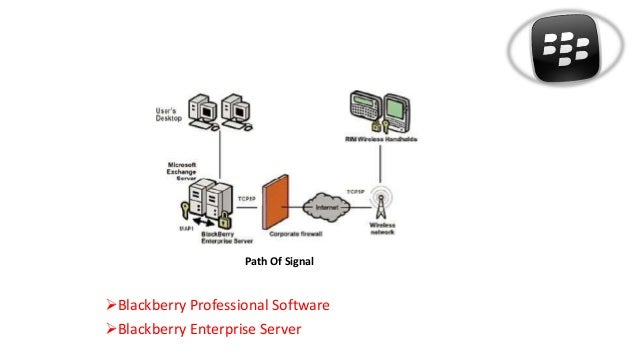 Concept of Blackberry Technology