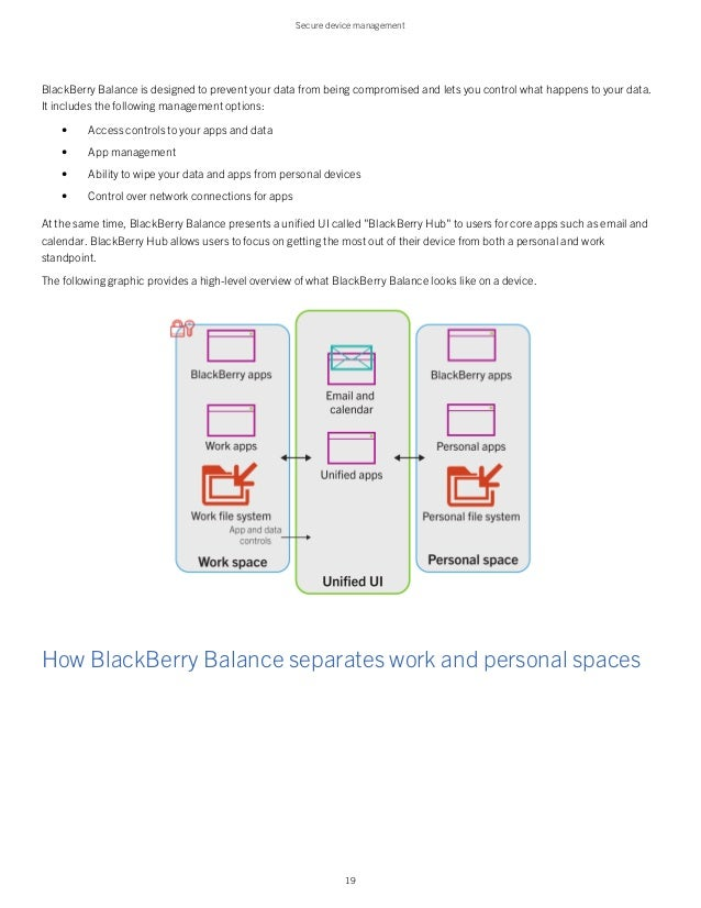 BlackBerry 10 Security Overview