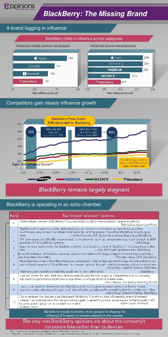 BlackBerry: The Missing Brand                    BlackBerry trails in influence across categoriesInfluential mobile platfo...