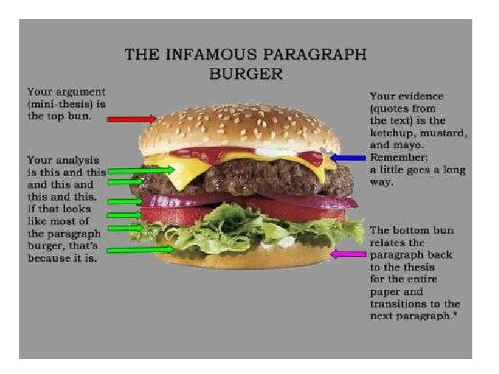 black cat and tell tale heart venn diagram an essay is basically a stack of burgers <br >a stack of ideas supported by evidence from the text and analysis that directly answers the question