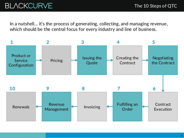 Quote To Cash Prepossessing The 10 Steps Of Quote To Cash