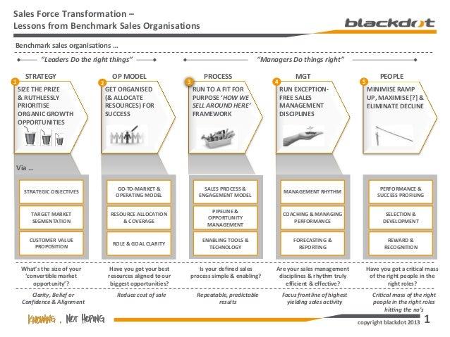 Blackdot Sales Framework