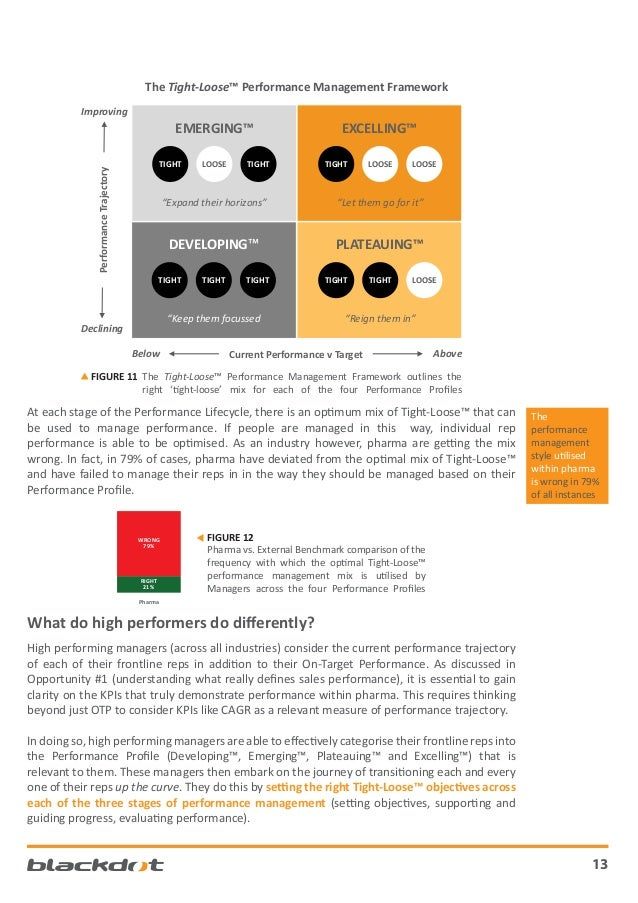 The Tight-Loose™ Performance Management Framework Improving  EMERGING™ Performance Trajectory  TIGHT  LOOSE  TIGHT  EXCELL...