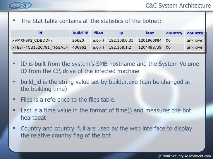 C&C System Architecture <ul><li>The Stat table contains all the statistics of the botnet: </li></ul><ul><li>ID is built fr...