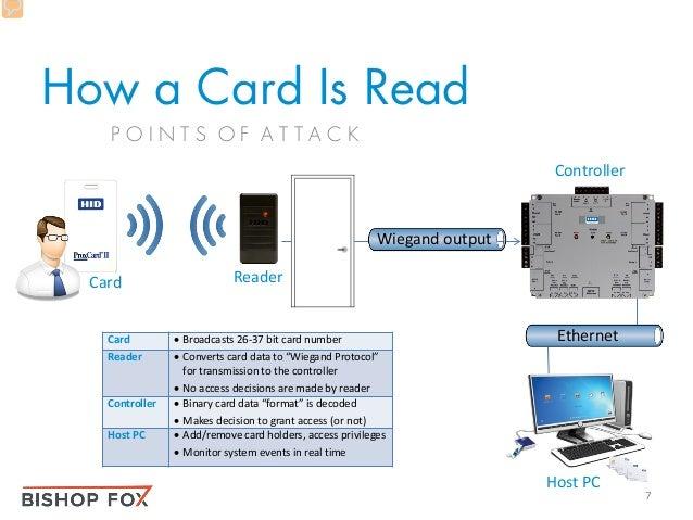 RFID Hacking: Live Free or RFID Hard