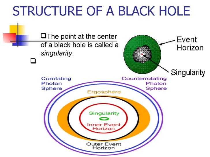 Black Hole By Pranita & Priyanka