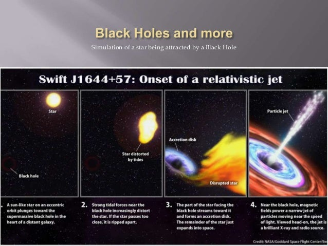 Simulation of a star being attracted by a Black Hole