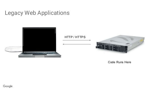 Legacy Web Applications HTTP / HTTPS Code Runs Here