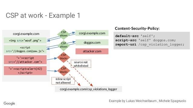 Content-Security-Policy: default-src 'self'; script-src 'self' doggos.com; report-uri /csp_violation_logger; corgi.example...