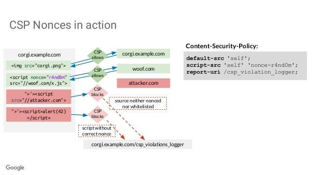 Content-Security-Policy: default-src 'self'; script-src 'self' 'nonce-r4nd0m'; report-uri /csp_violation_logger; corgi.exa...