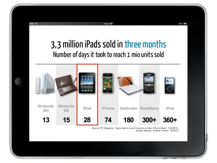 3,3 million iPads sold in three months Number of days it took to reach 1 mio units sold