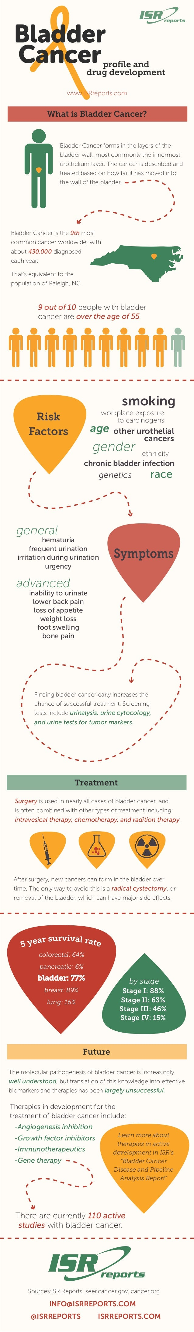 Bladder Cancerprofile and drug development www.ISRreports.com Bladder Cancer is the 9th most common cancer worldwide, with ...