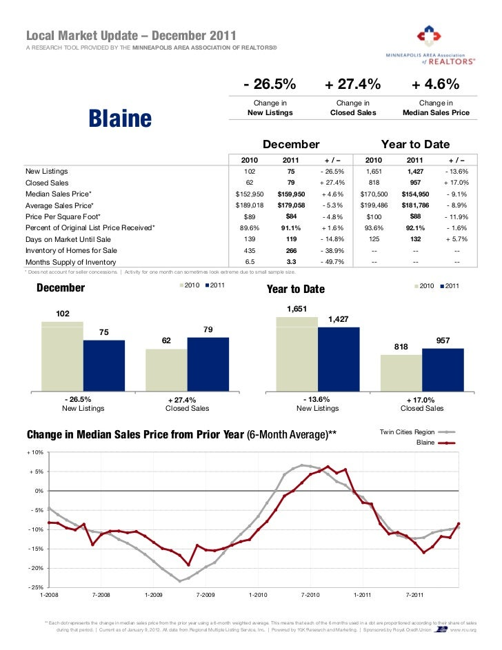 Local Market Update – December 2011A RESEARCH TOOL PROVIDED BY THE MINNEAPOLIS AREA ASSOCIATION OF REALTORS®              ...