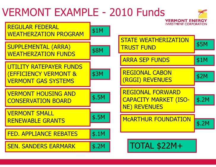 Blair Hamilton, Vermont Energy Investment Corporation
