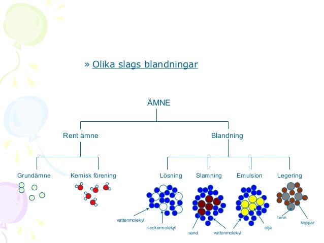 » Olika slags blandningar  ÄMNE  Rent ämne  Grundämne  Blandning  Kemisk förening  Lösning  Slamning  Emulsion  Legering  ...