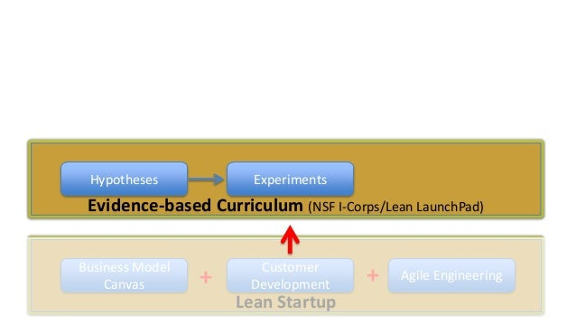 Hypotheses  Experiments  Evidence-based Curriculum (NSF I-Corps/Lean LaunchPad) Business Model Canvas  +  Customer Develop...