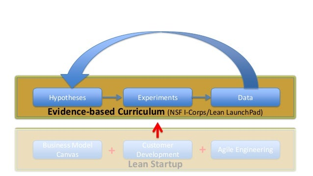Hypotheses  Experiments  Data  Evidence-based Curriculum (NSF I-Corps/Lean LaunchPad) Business Model Canvas  +  Customer D...