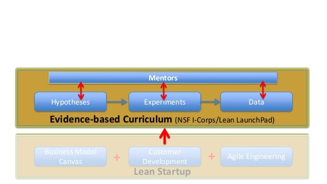 Mentors Hypotheses  Experiments  Data  Evidence-based Curriculum (NSF I-Corps/Lean LaunchPad) Business Model Canvas  +  Cu...