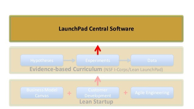 LaunchPad Central Software  Hypotheses  Experiments  Data  Evidence-based Curriculum (NSF I-Corps/Lean LaunchPad) Business...
