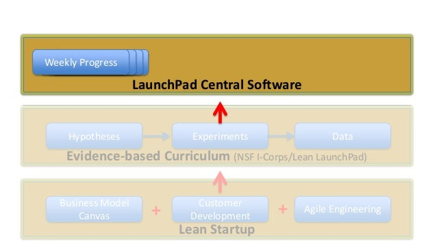 Weekly Data Progress Data Data  LaunchPad Central Software  Hypotheses  Experiments  Data  Evidence-based Curriculum (NSF ...