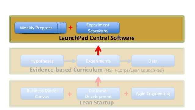 Weekly Data Progress Data Data  +  Experiment Scorecard  LaunchPad Central Software  Hypotheses  Experiments  Data  Eviden...