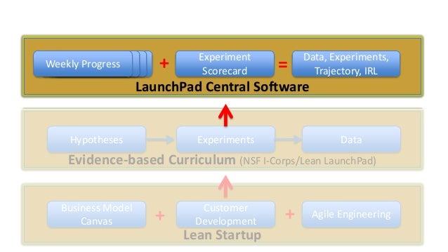 Weekly Data Progress Data Data  +  Experiment Scorecard  =  Data, Experiments, Trajectory, IRL  LaunchPad Central Software...