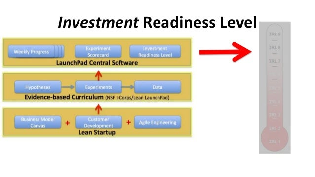 Investment Readiness: Levels 1 & 2 Hypotheses • Value Proposition summarized • Canvas hypotheses articulated  Hypotheses
