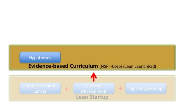 Hypotheses  Evidence-based Curriculum (NSF I-Corps/Lean LaunchPad) Business Model Canvas  +  Customer Development  Lean St...