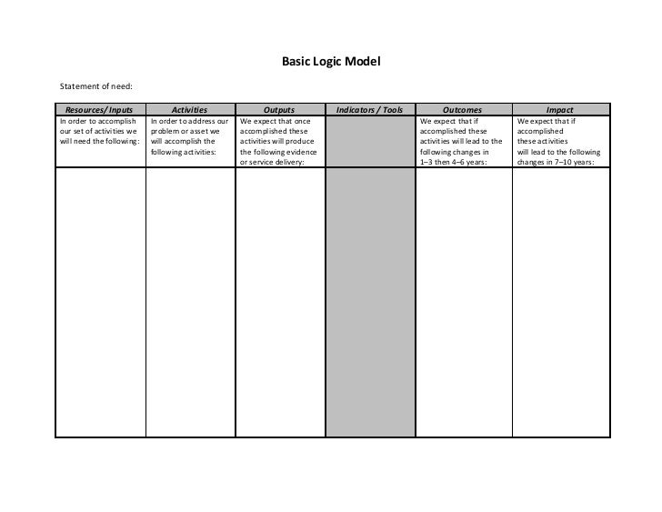 Basic Logic ModelStatement of need: Resources/ Inputs               Activities                 Outputs            Indicato...