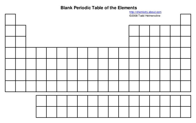 Blank periodictable