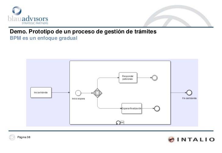 Demo. Prototipo de un proceso de gestión de trámitesAspectos formales<br />Tradicionalmente la visión de la gestión de trá...