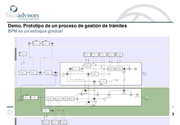 Demo. Prototipo de un proceso de gestión de trámitesEstrategia para la implementación<br />Algunos de los elementos a cons...