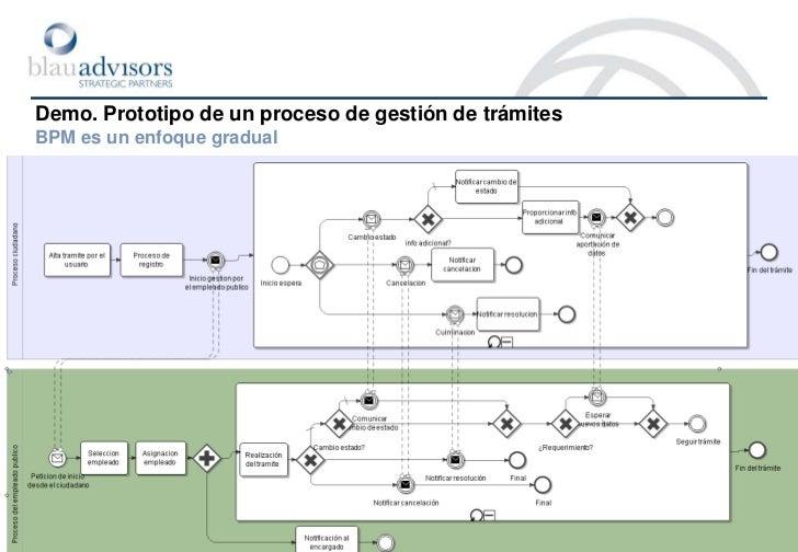 Demo. Prototipo de un proceso de gestión de trámitesLa visión del ciudadano. Aspectos genéricos del proceso<br />Por la pa...