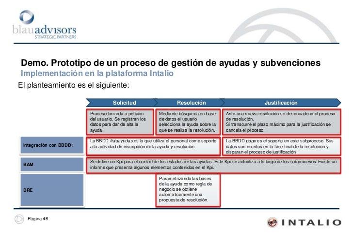 Demo. Prototipo de un proceso de gestión de trámitesLa implementación final del proceso<br />