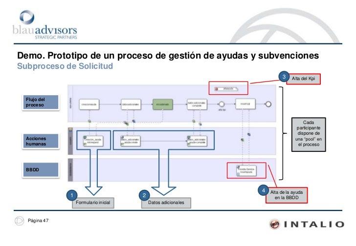Demo. Prototipo de un proceso de gestión de trámitesBPM es un enfoque gradual<br />