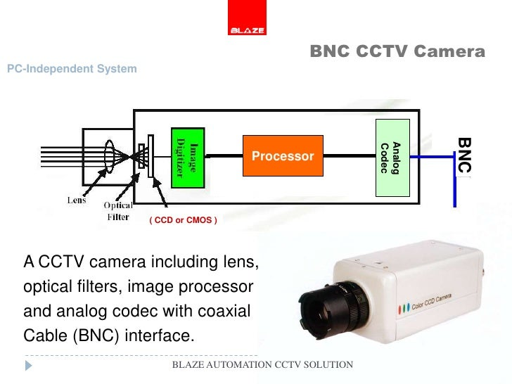 blaze cctv camera solutions blaze automation Coby TV Wiring Diagram LCD TV Schematics