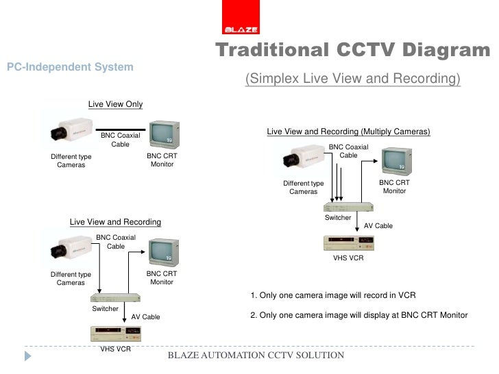 Blaze cctv camera solutions blaze automation blaze automation cctv solution 5 traditional cctv diagram pc independent system ccuart Image collections