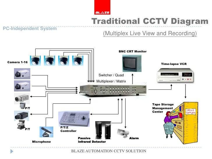 Perfect Ir Camera Wiring Diagram Gift - Schematic Diagram Series ...