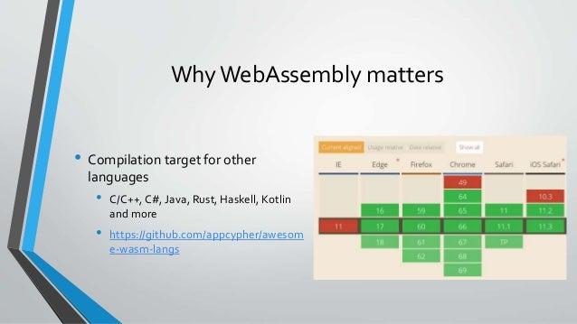 Blazor -  NET in the Browser!