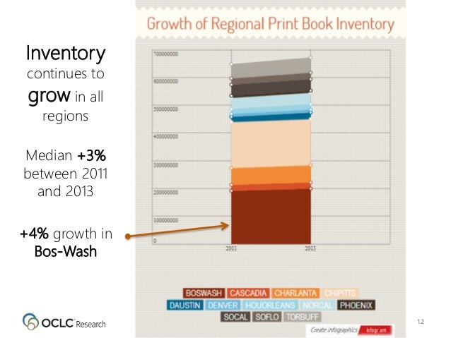12 Inventory continues to grow in all regions Median +3% between 2011 and 2013 +4% growth in Bos-Wash