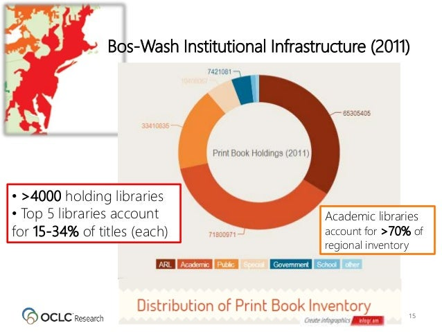 15 Bos-Wash Institutional Infrastructure (2011) • >4000 holding libraries • Top 5 libraries account for 15-34% of titles (...