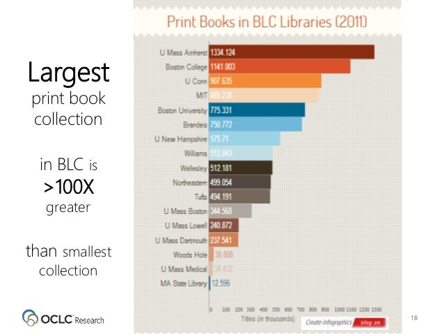 18 Largest print book collection in BLC is >100X greater than smallest collection