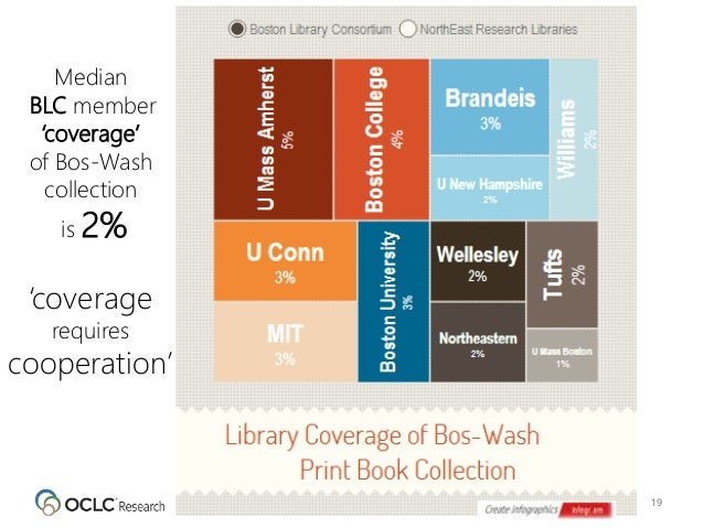 19 Median BLC member 'coverage' of Bos-Wash collection is 2% 'coverage requires cooperation'