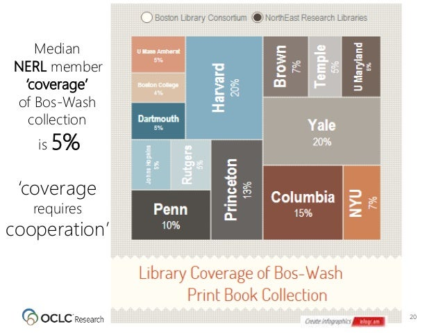 20 Median NERL member 'coverage' of Bos-Wash collection is 5% 'coverage requires cooperation'