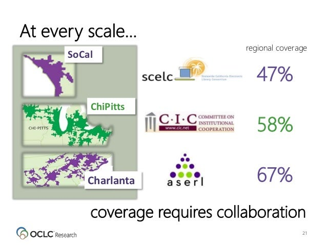 At every scale… 21 ChiPitts 58% SoCal 47% Charlanta 67% coverage requires collaboration regional coverage