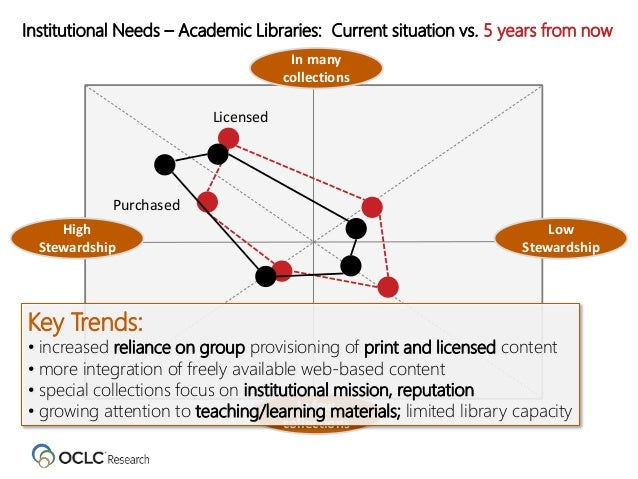 Institutional Needs – Academic Libraries: Current situation vs. 5 years from now Low Stewardship High Stewardship In few c...