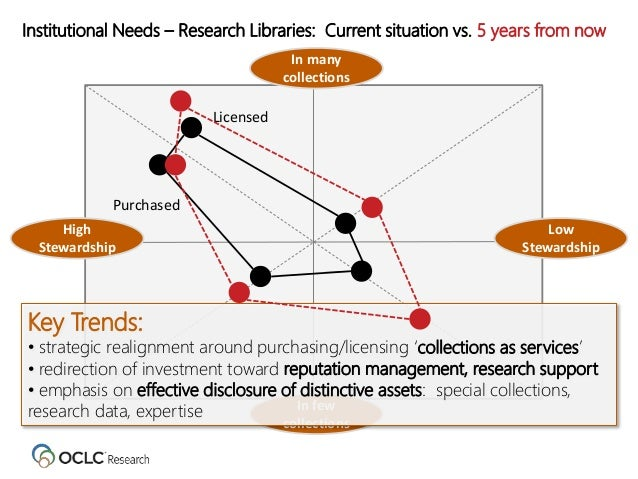 Institutional Needs – Research Libraries: Current situation vs. 5 years from now Low Stewardship High Stewardship In few c...