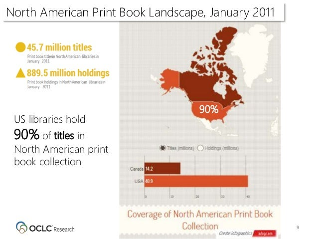 9 31% 90% North American Print Book Landscape, January 2011 US libraries hold 90% of titles in North American print book c...